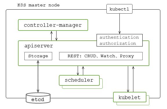 图1 K8S系统核心组件构成