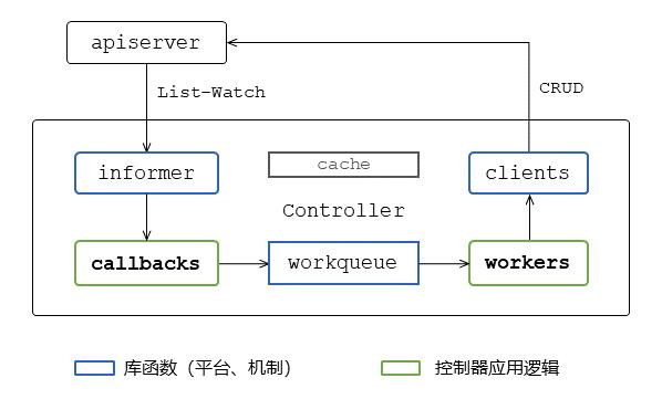 图2 K8S控制器架构模式