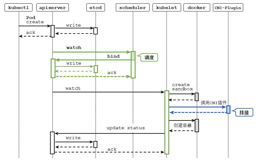 图3 Pod调度、创建、CNI-Plugin挂接容器网络的处理时序