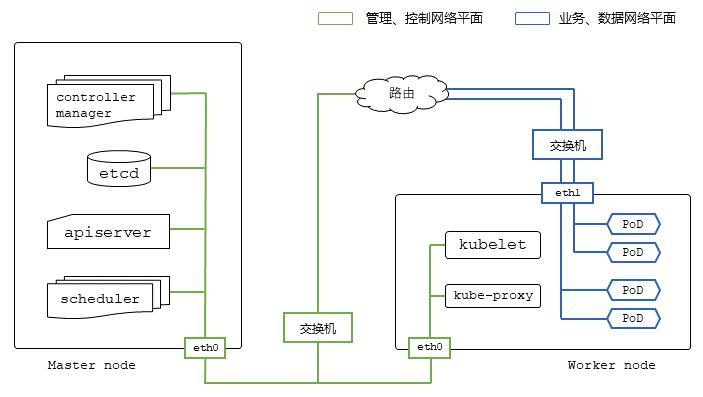 图4 K8S网络平面隔离配置