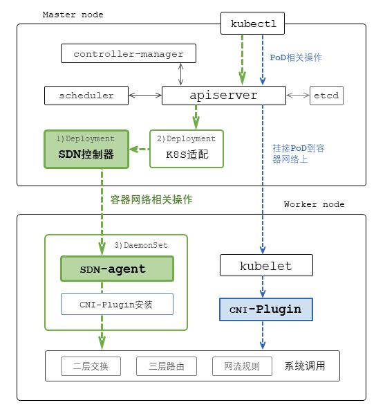 图5 SDN控制器、代理、及CNI Plugin在K8S上的部署