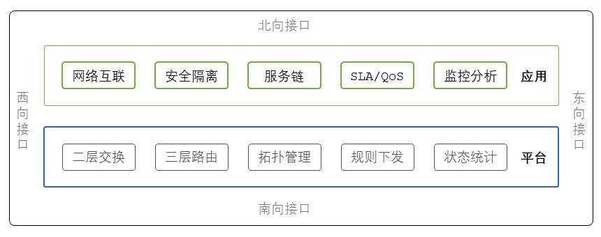 图8 SDN控制器平台与应用
