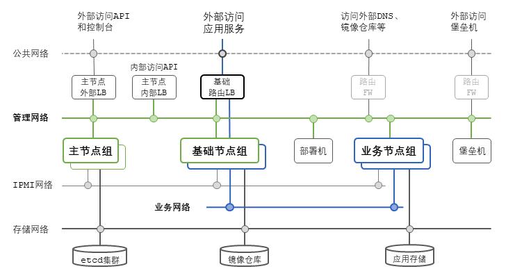 图9 K8S与SDN网络生产环境部署示例