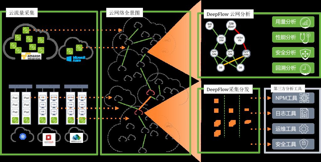 DeepFlow 网络全景图