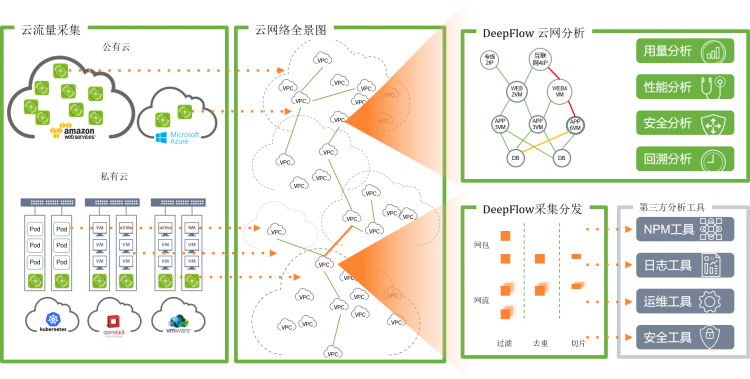 云杉网络DeepFlow®v5.5.0推出网络全景图功能