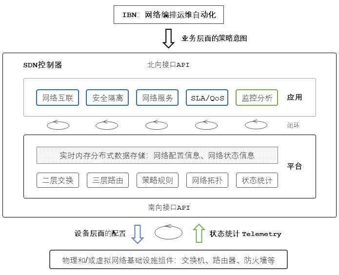 SDN架构以及与IBN和网络自动化的关系