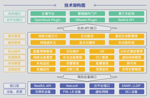 SDN云数据中心网络架构图
