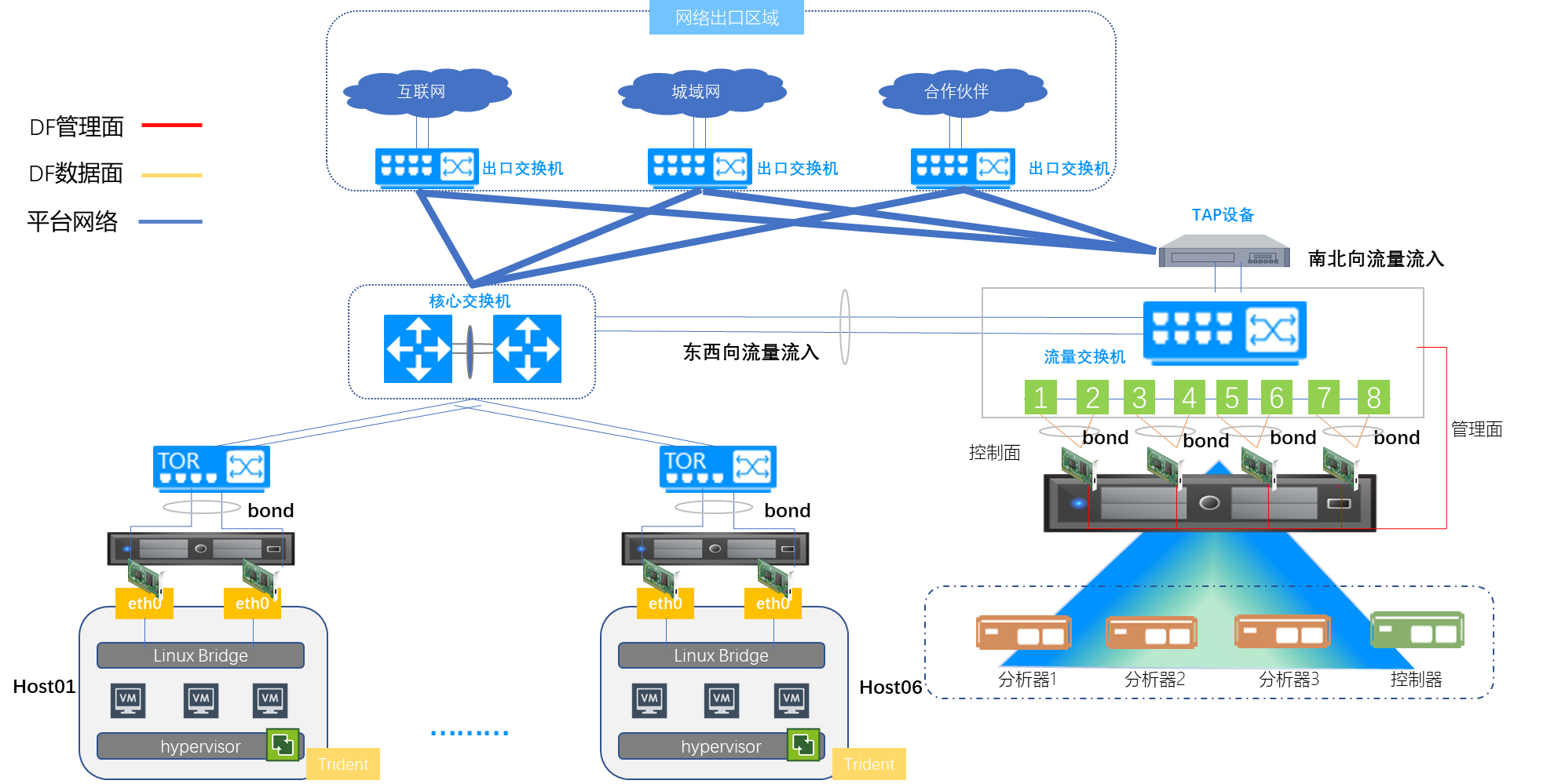 招商金科云网安全监控运维实施方案示意图