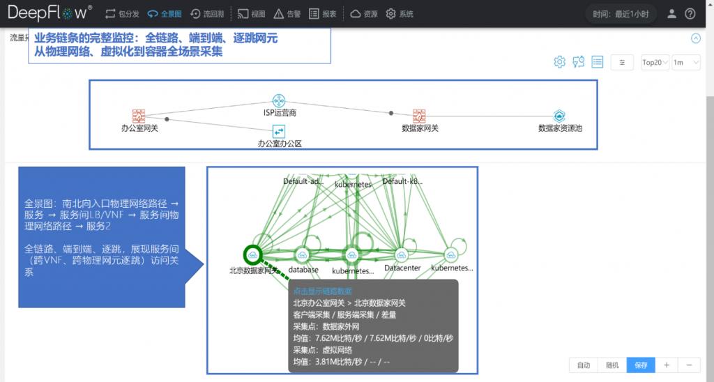 全景图 - 业务链条的完整监控