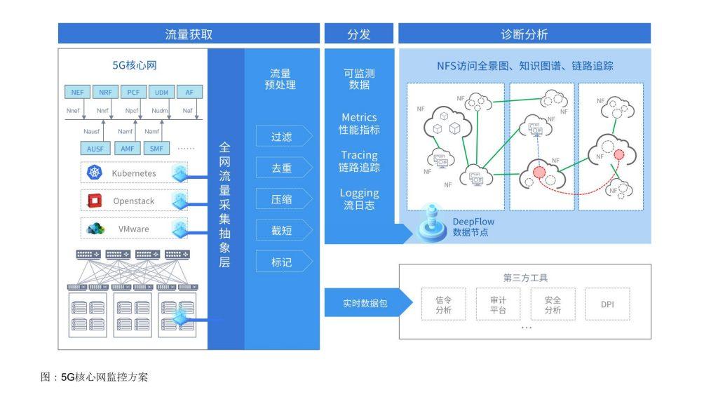 图:5G核心网监控方案