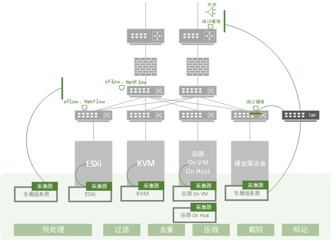 5GC环境中的DeepFlow采集器